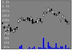 1305大和東証指数の株式チャート