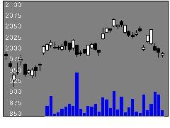 1306野村東証指数の株価チャート