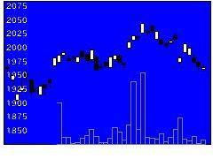 1308日興東証指数の株価チャート