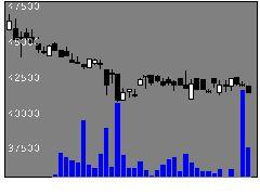 1309野村上証50の株価チャート