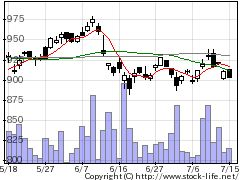 1311野村コア30の株価チャート