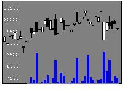 1312野村RN小型の株式チャート