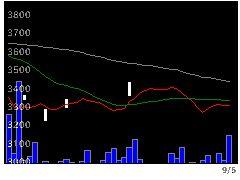 1313KDX200の株価チャート