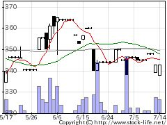 1319日経300上場投信の株価チャート