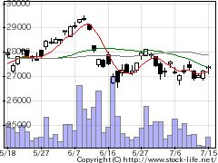 1320大和日経平均の株価チャート