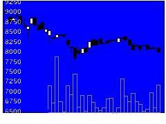 1322日興パ中国Aの株価チャート