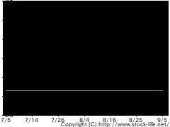 1324野村RTSの株式チャート