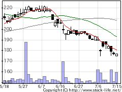 1325野村ボベスパの株価チャート