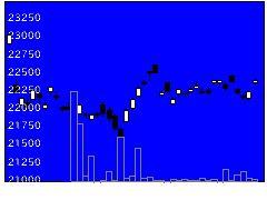 1326SPDRの株価チャート