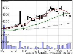 1327S&PGSCI商品指数の株価チャート