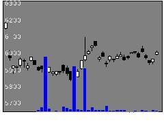 1328野村金連動の株価チャート