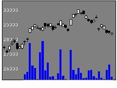 1329iシェア日経の株価チャート