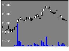 1330日興日経平均の株価チャート