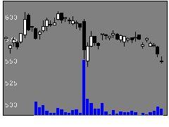 1332日水の株価チャート
