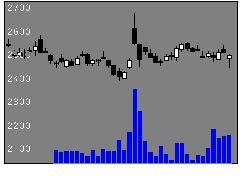 1333マルハニチロの株価チャート