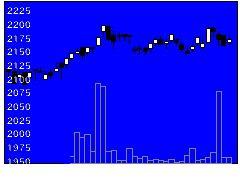 1343野村REITの株式チャート