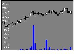 1345上場ファンドJリートの株価チャート