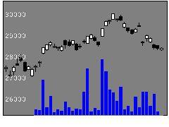 1346MX225の株価チャート
