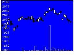 1348MXトピクスの株価チャート