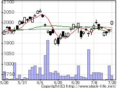 1348MXトピクスの株式チャート