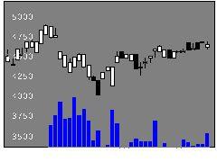 1349アジア債券の株式チャート