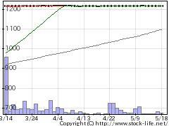 1352ホウスイの株式チャート