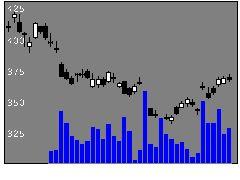 1357日経Dインバの株価チャート