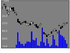 1360日経ベア2の株価チャート
