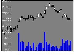 1365大和日経レバの株式チャート
