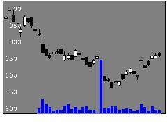 1366大和日経Dイの株式チャート