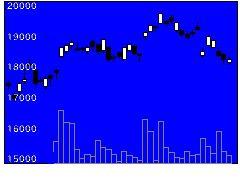 1367大和TPレバの株式チャート