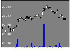 1369One225の株価チャート