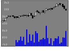 1375雪国まいたけの株式チャート