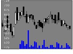 1376カネコ種の株式チャート