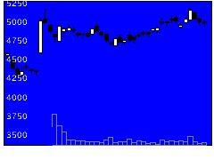 1377サカタのタネの株式チャート