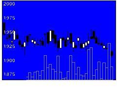 1379ホクトの株式チャート