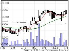 1381アクシーズの株価チャート