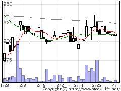 1382ホーブの株価チャート