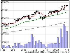 1383ベルグアースの株式チャート