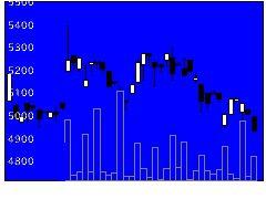 1385UBS欧50の株式チャート
