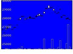 1397SMD225の株価チャート
