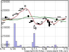 1397SM225の株式チャート