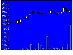 1398SMJリートの株価チャート