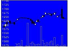 1399日興高配低ボの株式チャート