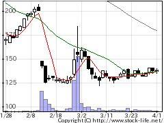 1400ルーデンの株式チャート