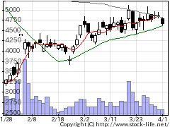 1407ウエストHDの株式チャート