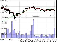 1413ヒノキヤGの株式チャート