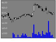 1414ショーボンドの株価チャート