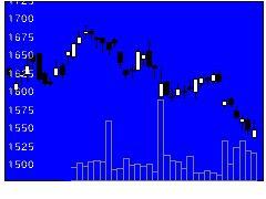 1417ミライトHDの株式チャート