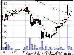 1418インタライフの株式チャート